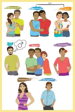 Que es orientacion homosexual